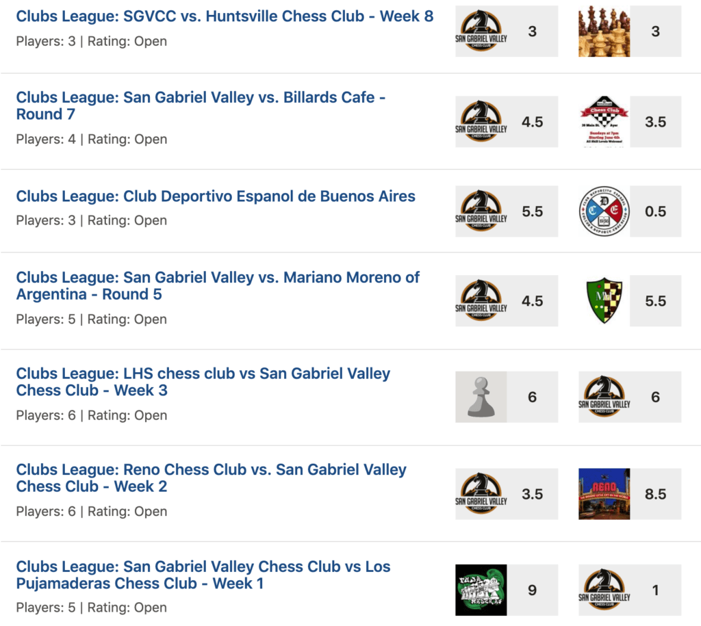 Clubs League Final Results